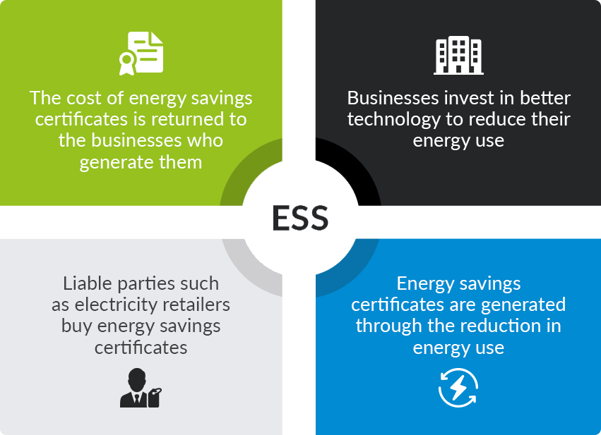Energy Savings Scheme ESS New South Wales - Aussie Greenmarks